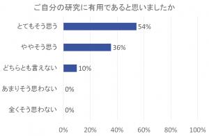 2015年度講義演習有用性グラフ青