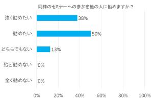 2015解析WS推薦度
